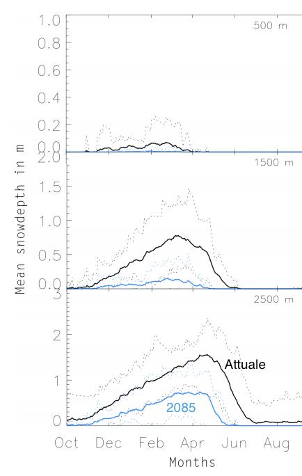 Altezza manto nevoso a 3 diverse altitudini a confronto tra oggi ed il 2100