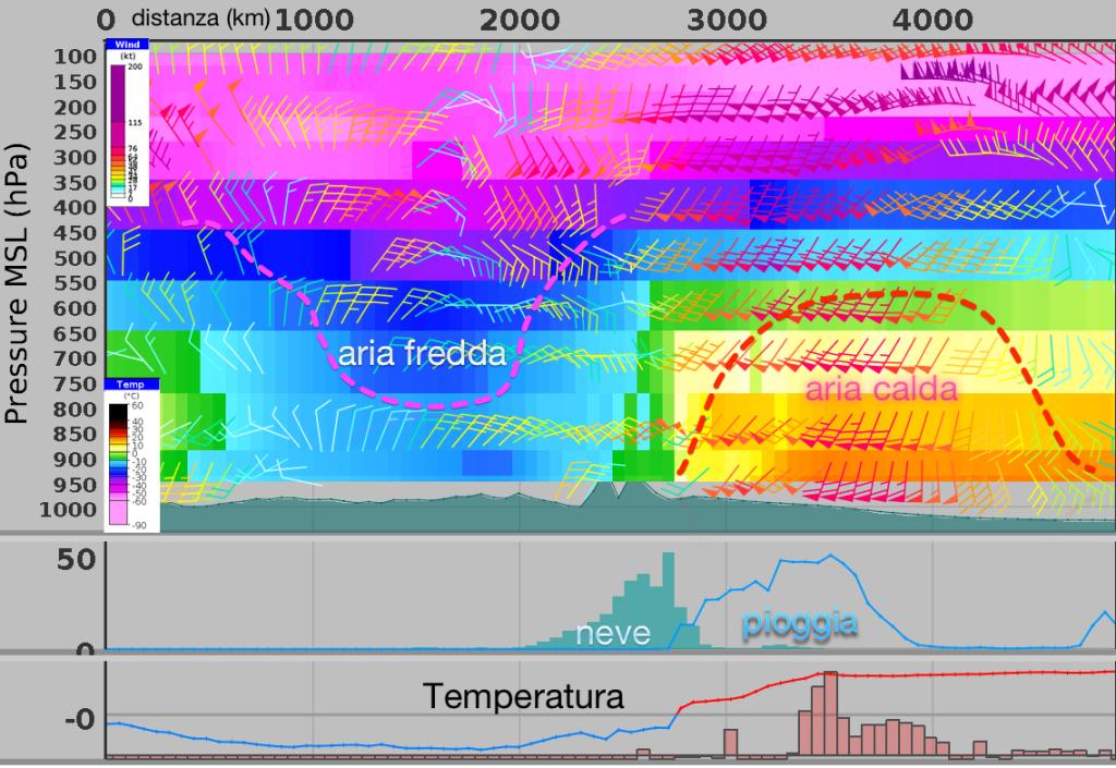 Sezione verticale del ciclone nella fase matura, alle ore 3 di  mercoledì