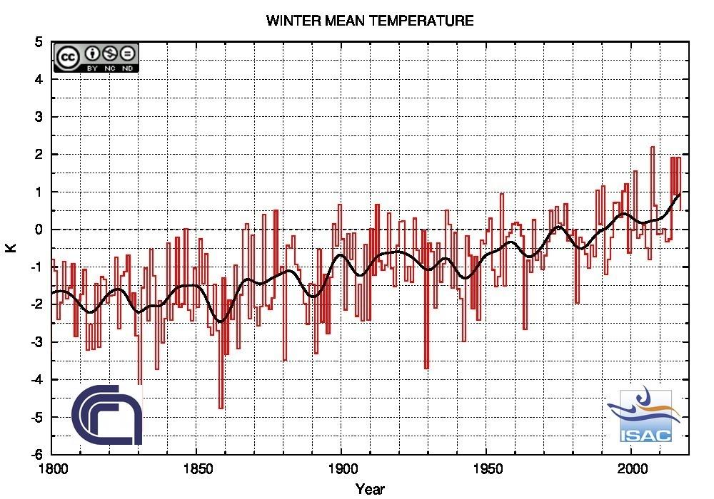 Andamento delle anomalie di temperatura per la stagione invernale - fonte ISAC-CNR