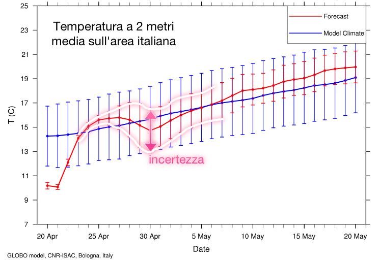 Previsione della temperatura a 2 metri con relativo errore