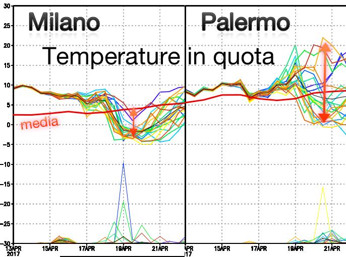 Previsione probabilistica della temperatura in quota su due città rappresentative del nord e sud Italia, rispettivamente