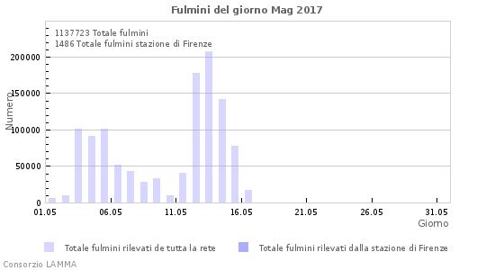 Fulminazioni rilevate in Europa nel mese di maggio