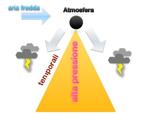 Schema dell'attuale situazione atmosferica
