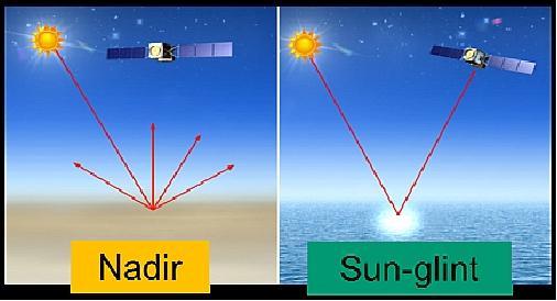 Schema dell'effetto sunglint