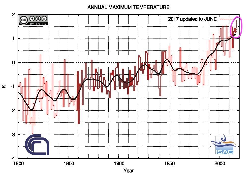 Andamento delle temperature massime annuali in Italia aggiornato a Giugno 2017