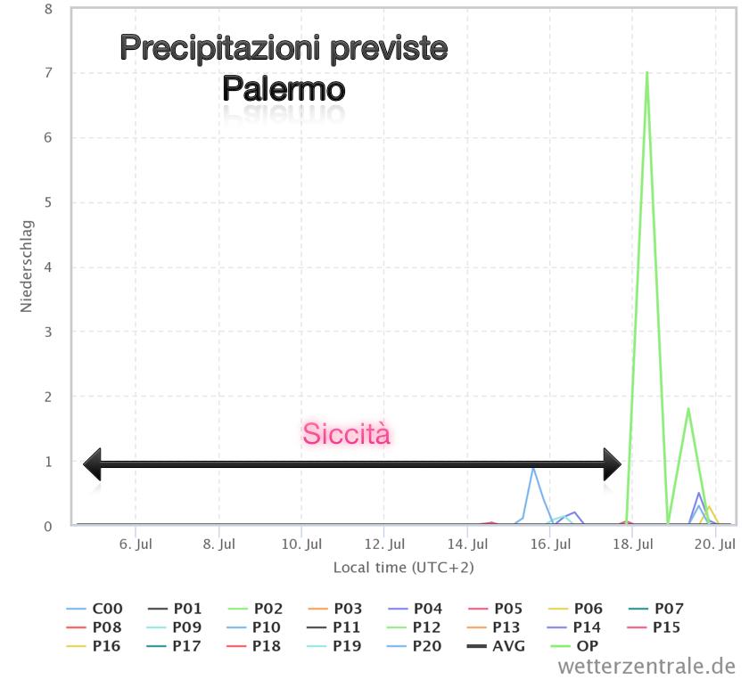 Precipitazioni previste per la prima metà di luglio sulla città di Palermo