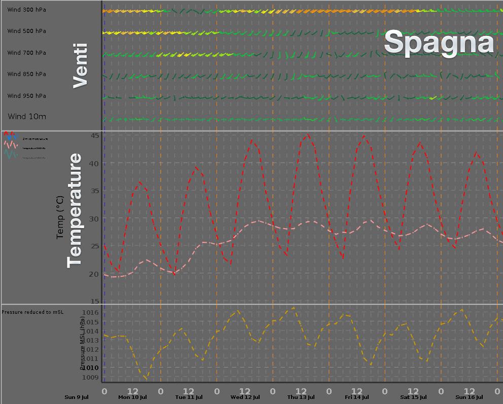 Andamento dei venti, temperature e pressione per una località nell'interno della penisola iberica