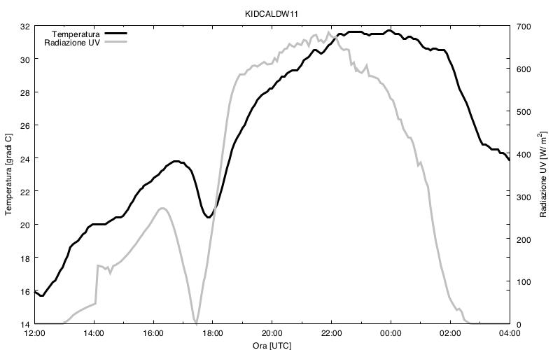 Andamento della temperatura e dell'umidità registrati il 21 agosto a Caldwell, Idaho