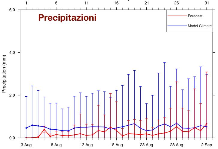 Andamento previsto delle precipitazioni mediate sull'area italiana