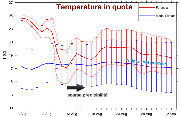 Andamento previsto delle temperature in quota  mediate sull'area italiana