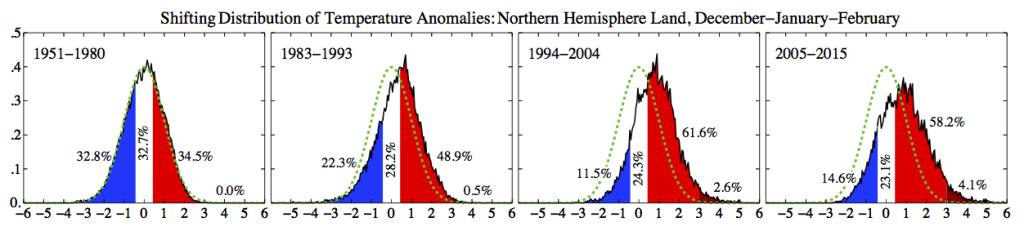 Distribuzione delle temperature medie relative alla stagione invernale