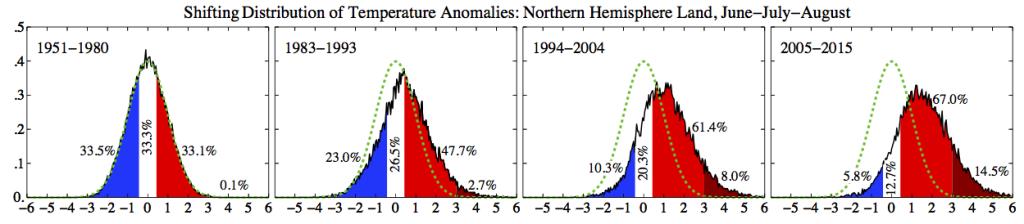 Distribuzione delle temperature medie relative alla stagione estiva