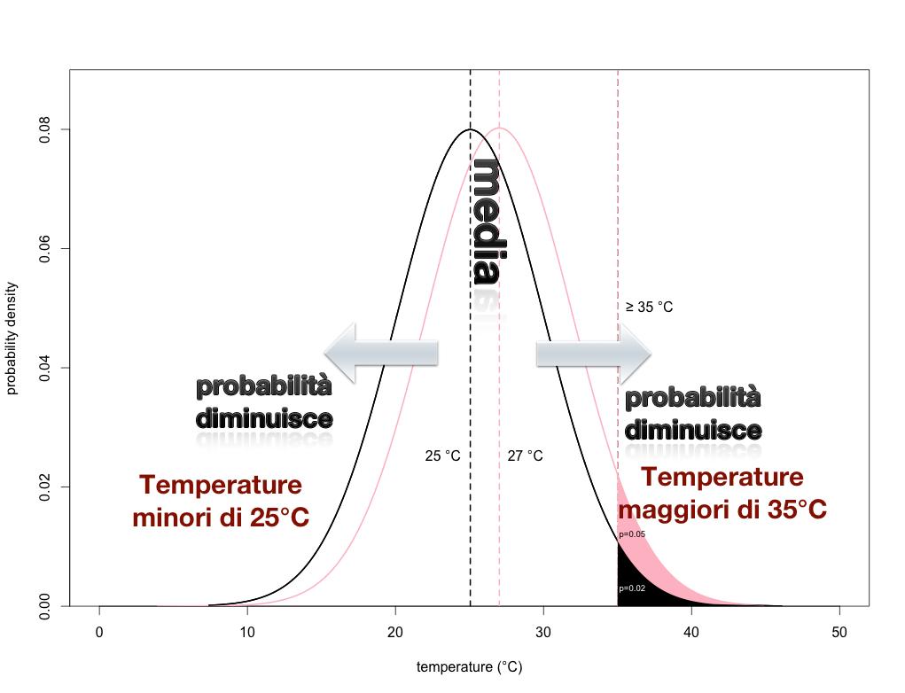 Schema della distribuzione di probabilità per la temperatura