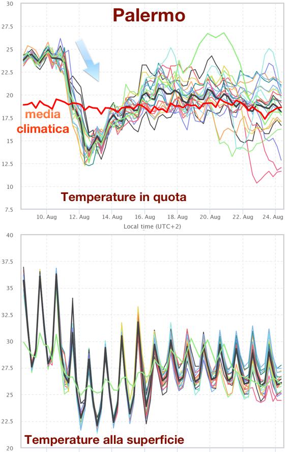 Temperature previste in quota ed alla superficie per la città di Palermo