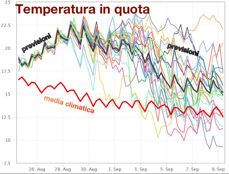 Andamento previsto della temperatura in quota per la città di Roma