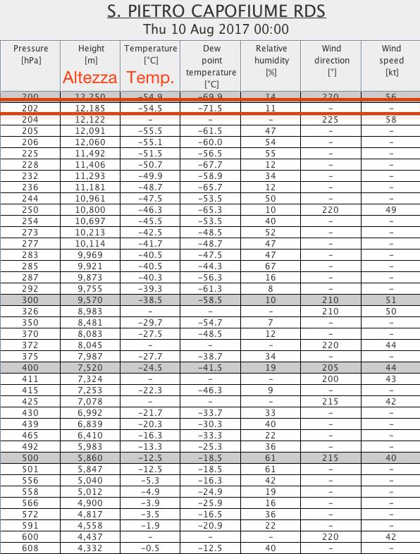 Tabella che mostra i valori di temperatura ed umidità misurati dalla radiosonda lanciata nell'aeroporto di Bologna