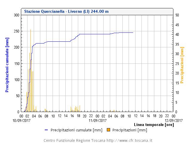 Serie temporale della precipitazione a Quercianella, Livorno