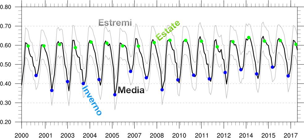 Serie temporale dell'indice NDVI mediato sull'area italiana (linea nera), insieme alla variabilità mensile (linee grigie). I cerchi blu indicano il minimo invernale mentre cerchi verdi il massimo estivo