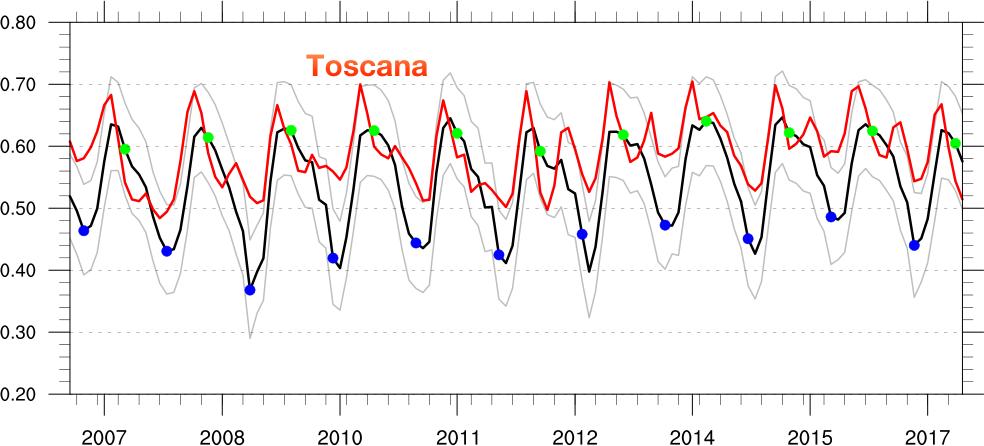 Serie temporale dell'indice NDVI mediato sull'area italiana (linea nera) e sulla Toscana (linea rossa)