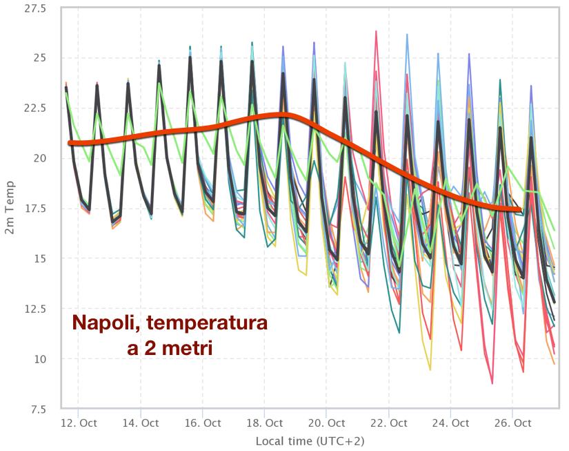 Previsione della temperatura a 2 metri per la città di Napoli