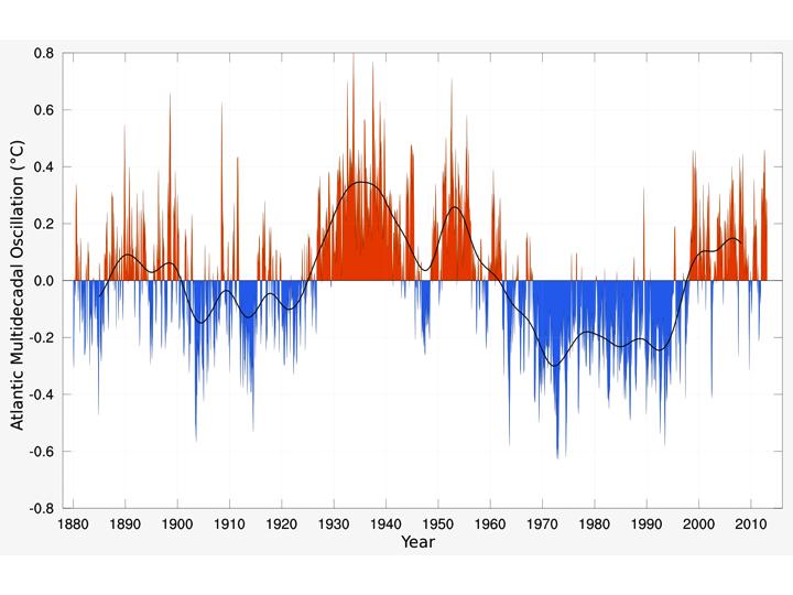 Fluttuazione dell'Indice AMO. Fonte : NOOA