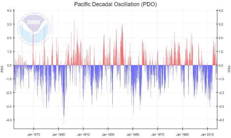 Oscillazione Decadale delle acque del Pacifico (PDO), descritte dal PDO Index