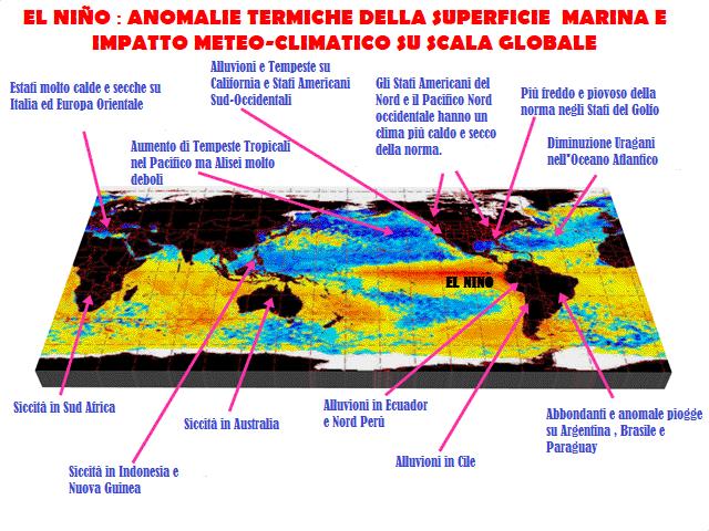 Ecco le principali conseguenze meteo-climatiche che il Nino mediamente può comportare a scala globale. Notiamo inoltre nell'iimagine dove avviene precisamente questo fenomeno ben visibile da quella colorazione arancione indicante un marcato riscaldamento delle acque superficiali del pacifico