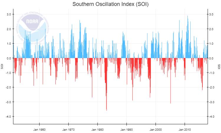 Andamento del Southern Oscillation Index (SOI). Fonte : NOAA