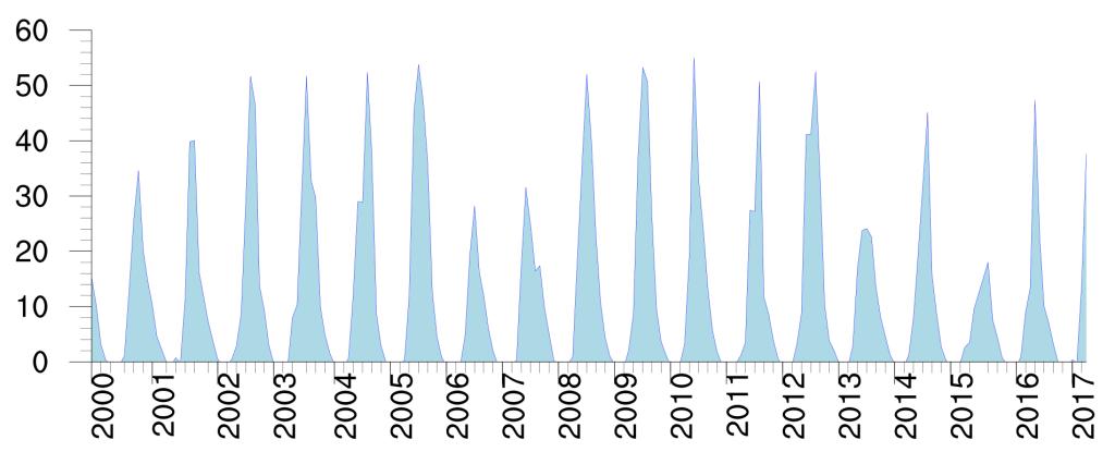 Serie temporale della percentuale di area coperta da neve sulle Alpi