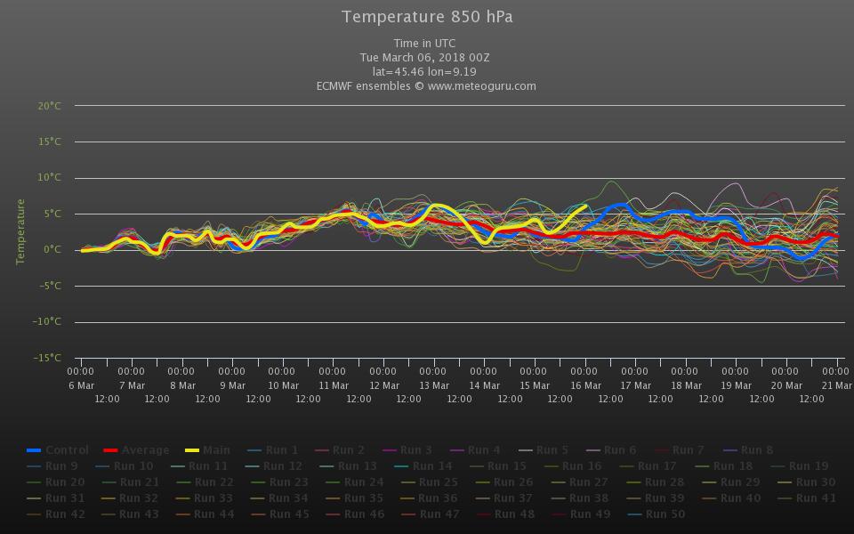 ENSAMBLE ECMWF00z di Milano. Per il week-end previste isoterme ad 850 hpa fino a +5/+6°C oltre la media del periodo. Fonte : meteoguru