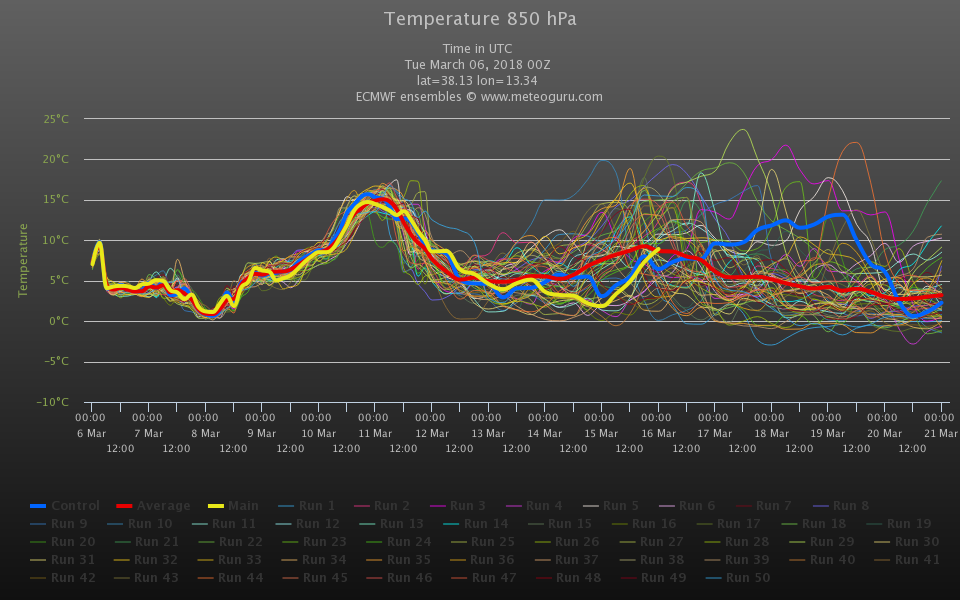 ENSAMBLE ECMWF00z di PALERMO. Per il week-end previste isoterme ad 850 hpa fino a +14/+15°C, risultando oltre la media del periodo di circa +10/+11°C Fonte : meteoguru.com
