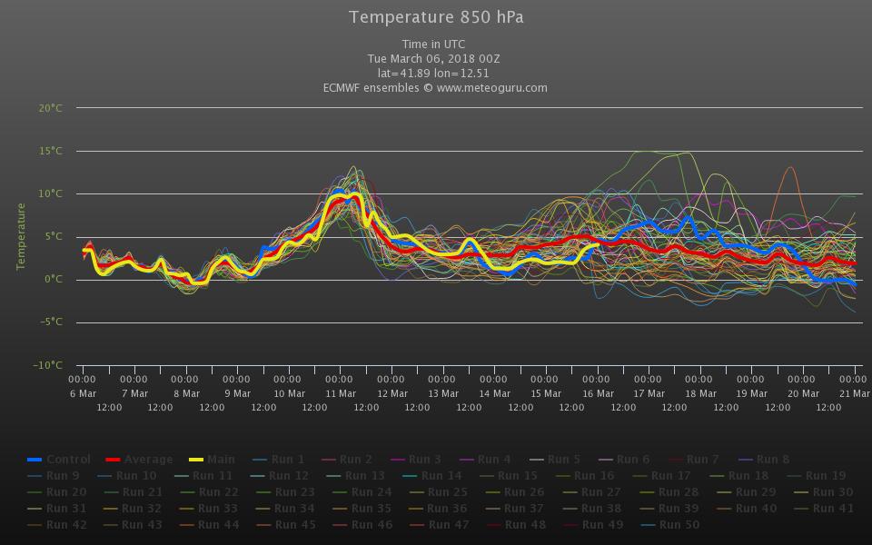 ENSAMBLE ECMWF00z di ROMA. Per il week-end previste isoterme ad 850 hpa fino a +10/+11°C, oltre la media del periodo DI CIRCA +6/+7°C Fonte : meteoguru