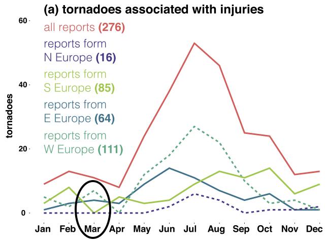 Ciclo stagionale dei Tornado secondo il database europeo ESWD. Dati da Antonescu et al., BAMS (2017)