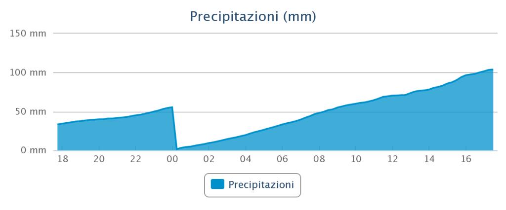 stazione_meteo_comune_scopa_vercelli