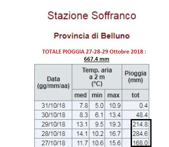 stazione_meteorologica_soffranco