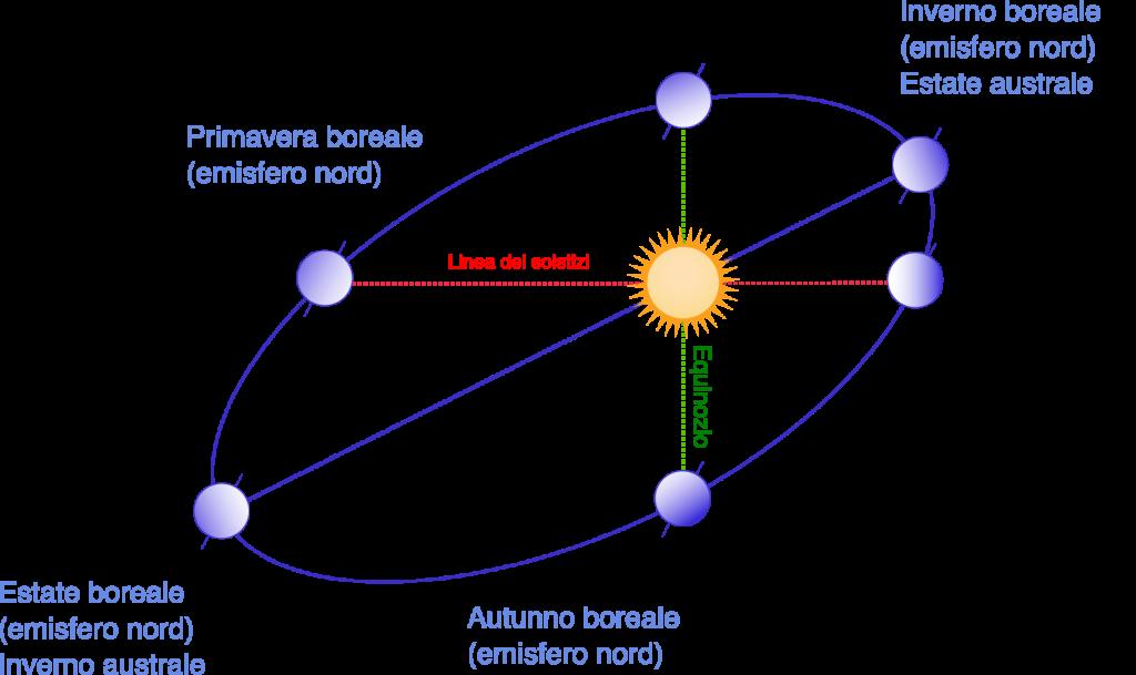 Schema di evoluzione delle stagioni