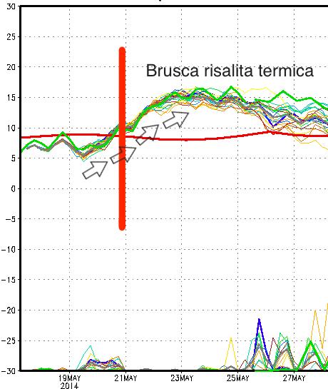 Andamento della temperatura in quota (circa 1500 metri) per i prossimi giorni secondo il modello Ensemble del centro americano GFS.