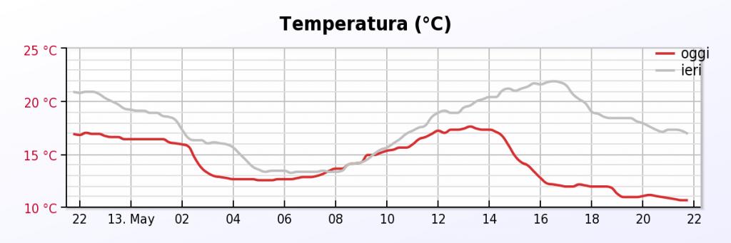 Andamento della temperatura in funzione del tempo per Bologna.