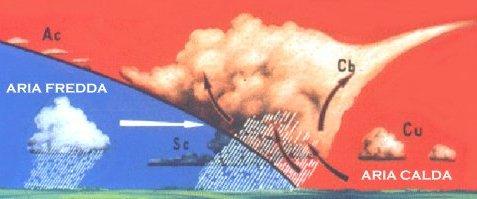 Rappresentazione schematica di un fronte freddo
