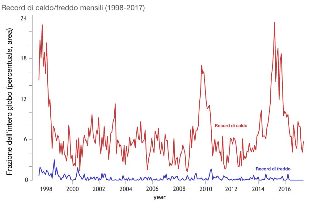 Rapporto tra aree interessate da record di caldo (linea rossa) e record di freddo (linea blu) globalmente