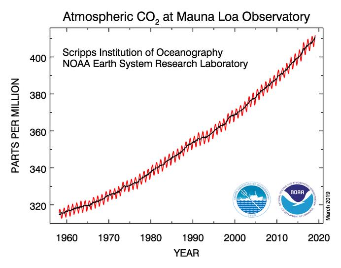 Serie di misure di concentrazione Mauna Loa. Fonte: NOAA
