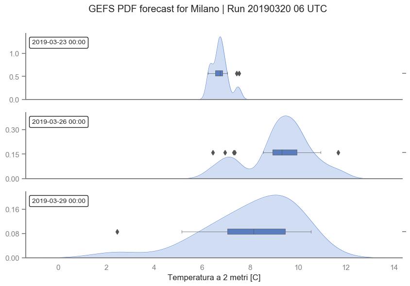 Distribuzioni di probabilità della temperatura a 2 metri prevista nella città di Milano dal modello di ensemble GEFS