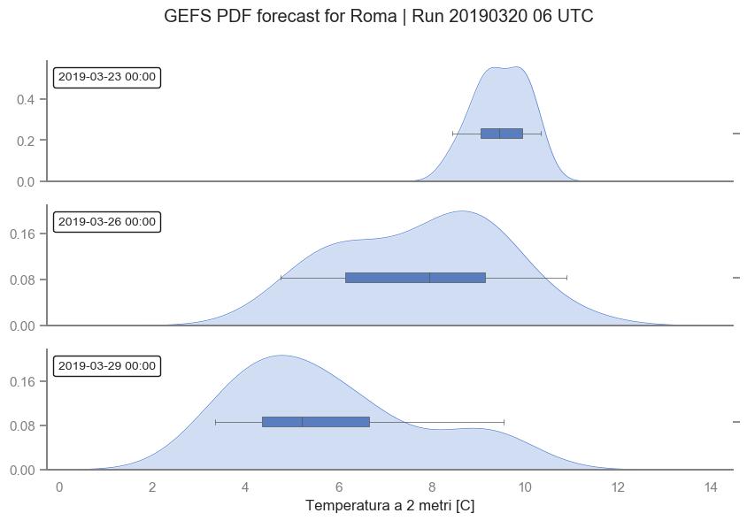 Distribuzioni di probabilità della temperatura a 2 metri prevista nella città di Roma dal modello di ensemble GEFS