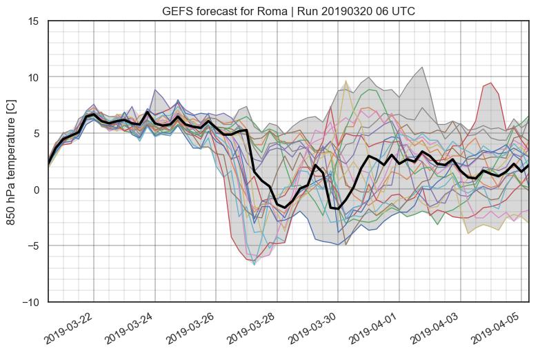 Grafico 'spaghetti' della temperatura in quota prevista per la città di Roma dai vari scenari di ensemble